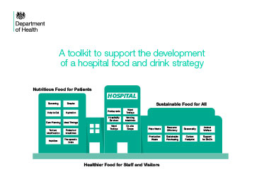 Hospital Caterers Food And Drink Strategy